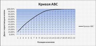 Реферат Маркетинговый анализ деятельности ЗАО Европлан  График 1 Кривая АВС