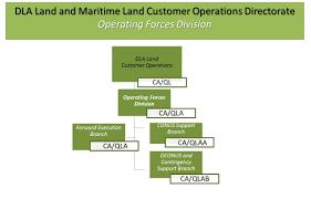 Defense Logistics Agency Landandmaritime Business