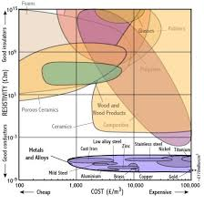 Material Electrical Conductivity Chart Resistivity Cost