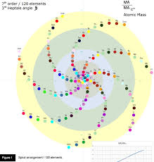 ∞) Digg Reader | w | Pinterest | Periodic table, Chemistry ...