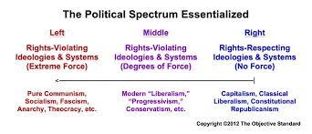 Conservative Vs Liberal Chart
