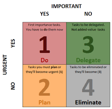 Urgent And Important Chart The Urgent Important Question Of Time Management Indigo