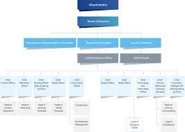 Organization Chart Major Cineplex Group Major