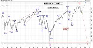 Sp500 Chart Yahoo Sp500 Trading