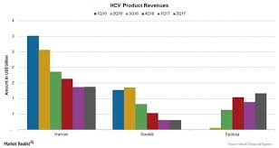 Hcv Waiting List Position Chart How Gileads Hcv Drugs Portfolio Performed In 2q17 Market