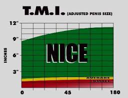 Tmi Chart Now Women Can Really Know The Truth Thanks Randy Tmi