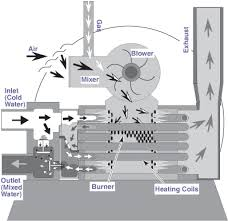How A Gas Pool Heater Works