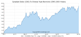 Cad To Rmb Chart Rmb To Usd Exchange Rate History Currency Exchange Rates