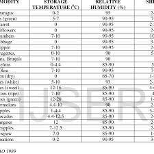 Storage Temperature Relative Humidity And Shelf Life Of