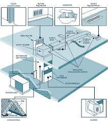 home air conditioning system diagram. home hvac system diagram air conditioning a