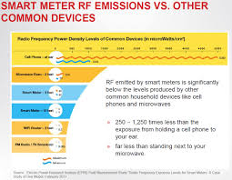 Radiation Levels In Cell Phones Chart Smart Meter Rf Emissions Vs Other Common Devices Smart