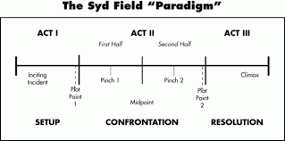 Screenplay Structure Chart Syd Field Paradigm Story Structure Pre Writing Three