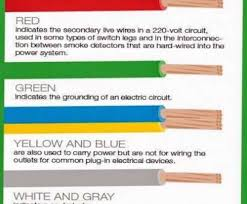 Bmw Wiring Color Codes Wiring Diagrams