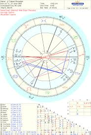 Edward Snowden Birth Chart Awakeadam Astrological Birth Charts Edward Snowden