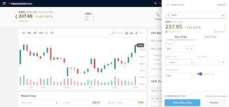 Interactive Brokers Chart Tutorial Interactive Brokers Review 2020 Pros And Cons Uncovered