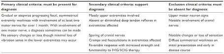table 1 diagnostic clinical criteria for multifocal motor neuropathy abbreviations ivig intravenous immunoglobulin scig subcutaneous immunoglobulins