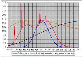 Electromagnetic Spectra Of Light Bulbs