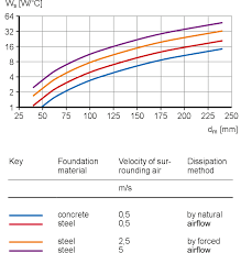 Skf Bearing Lubrication Chart Estimating Bearing Operating Temperature