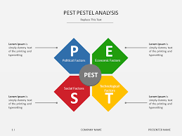pestel analysis co recent posts