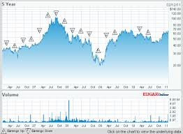 Blue Nile Stock Chart Sample Corporate Financial Analysis Finance Assignment Help