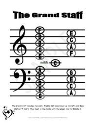 This Handy Chart Shows How The Grand Staff Fits