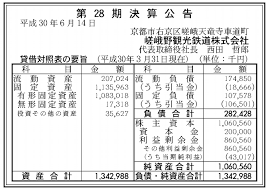 決算嵐山のトロッコ列車を運営する嵯峨野観光鉄道2017年度は4300万円