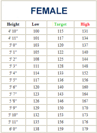 Human Weight Chart How To Balance Body Weight
