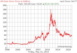 Silver Price Chart Australia Price Silver Price Silver Per Gram Australia