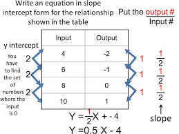 how to find x intercept in slope intercept form slope intercept form of an equation ppt download