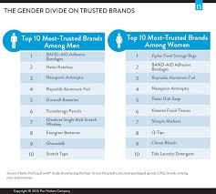 top 10 trusted brands what do male and female consumers trust the most