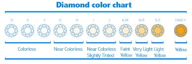 Diamond 4c Chart 4cs Proven Diamond Color Buying Tips Antwerpdiamonds Direct