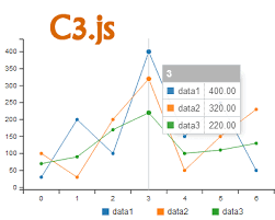 C3 Js D3 Based Reusable Chart Library Jquery Plugins