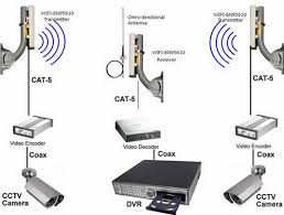 equipment for wireless cctv camera system security camera wireless diagram2 jpg
