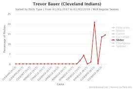Baseball Signals Chart Thumbs Up How A Slightly Different Grip Has Trevor Bauer