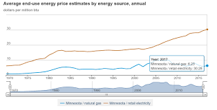 Ohio Natural Gas Prices Chart Youre Getting Black Friday Deals Everyday On Oil And