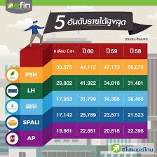 ใครเป็นเบอร์ 1 อสังหาฯของไทย