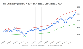 Iq Over Time Chart Yield Channel Charts A Tool For Dividend Growth Investors