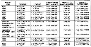 73 True Ford Transmission Fluid Capacity Chart