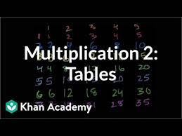 Code for multiplication table in c. Multiplication Tables For 2 9 Video Khan Academy