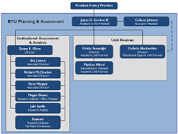 Staff Organizational Chart Planning And Assessment