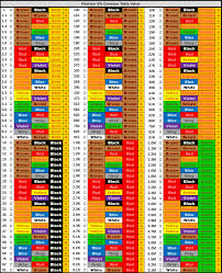 Resistors Chart Electro Avr