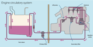 how to service your marine diesel engine practical boat owner engine circulatory system diagram