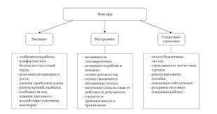 Мотивация труда в системе менеджмента курсовая найден Мотивация труда в системе менеджмента курсовая