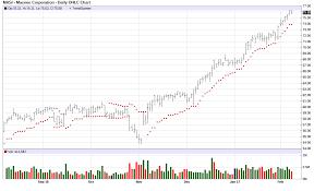 Masi Stock Chart Masi Masimo Corporation Crowdsourced Stock Ratings