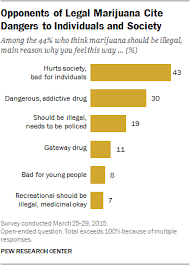 Drug Legalization Essay Why Americans Support Or Oppose Legalizing Marijuana Pew