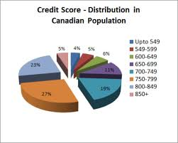 30 Credit Score Charts Ranges What Is A Good Credit Score