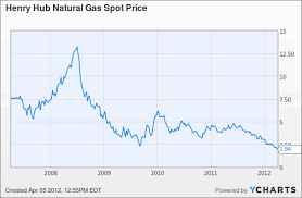 Wholesale Natural Gas Prices Chart Euro Historical Rates