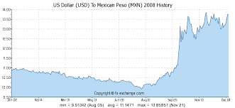 Us Dollar Usd To Mexican Peso Mxn History Foreign
