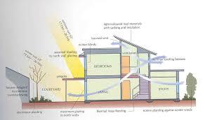 Passive Solar Home Designs Australia Floor Plans Passive Solar Solar Home Designs