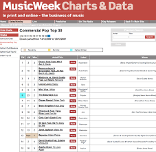Soulshaker Once Again Top All The Main Dance Charts For The